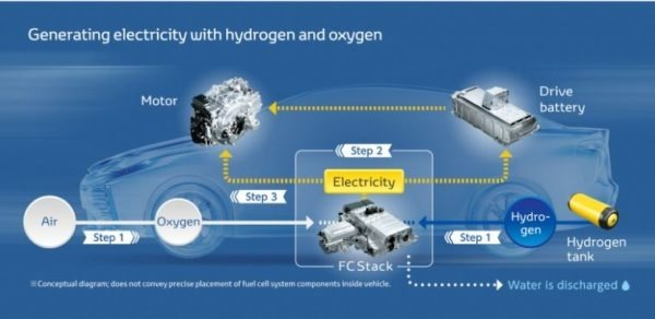 Generating Electricity with Hydrogen and Oxygen