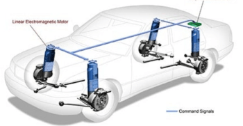 Suspension System in Vehicle and Its Working