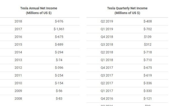 Data for the Net Earnings of Tesla from 2008 to 2018