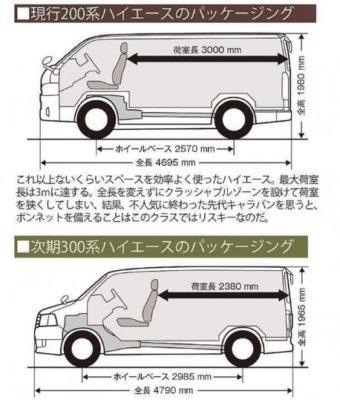 2020 Toyota Hiace Length & wheebase