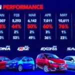 Proton PIES CARS | Proton is Overtaking the Market Shares with its PIES CARS
