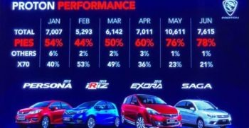Proton is Overtaking the Market Share with its PIES CARS