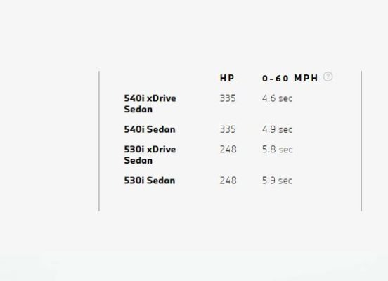 2020 BMW 5 Series performance figures