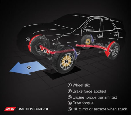Toyota fortuner 2nd generation traction control