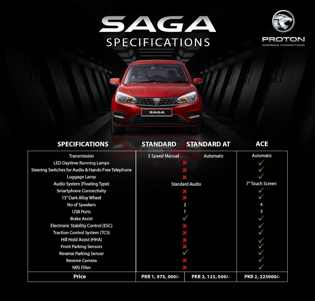 proton Saga Trims Differences features